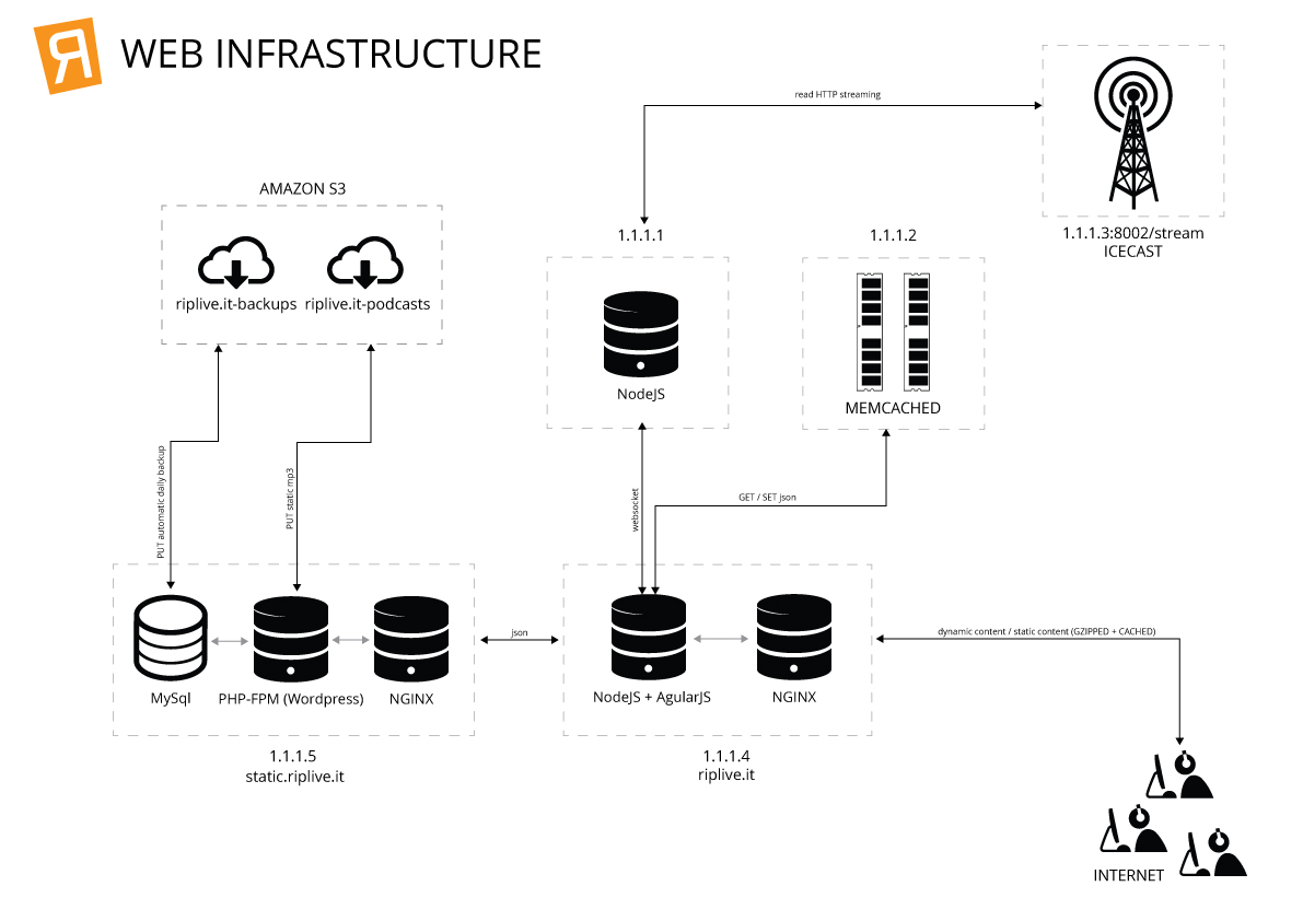 riplive_infrastructure